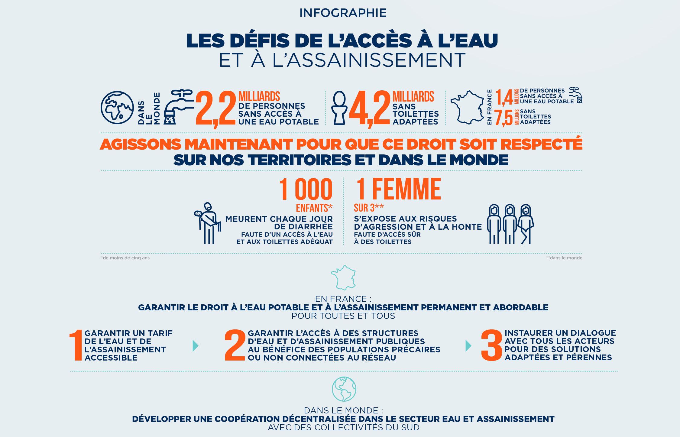 Infographie montrant des chiffres important sur l'accès à l'eau